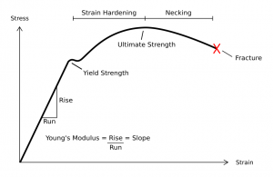 Stress_Strain_Ductile_Material